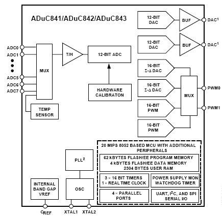 ADuC841, MicroConverter с